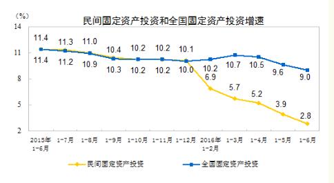 1-6月民间投资增幅落至2.8%