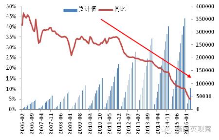 (过去10年民间投资增速的陡降走势)