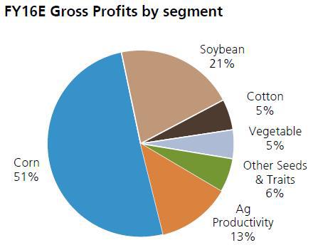 孟山都业务销售占比(来源:UBS)