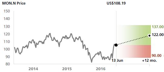 孟山都估值范围 (来源:UBS)