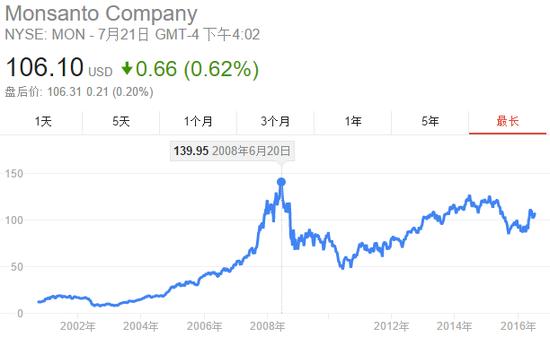 孟山都上市以来的股价走势图(来源:谷歌财经)