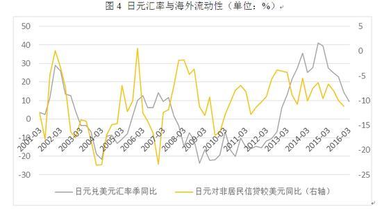 图4 日元汇率与海外流动性(单位:%)