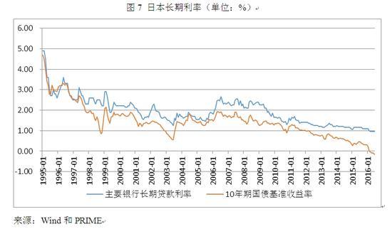 图7 日本长期利率(单位:%)