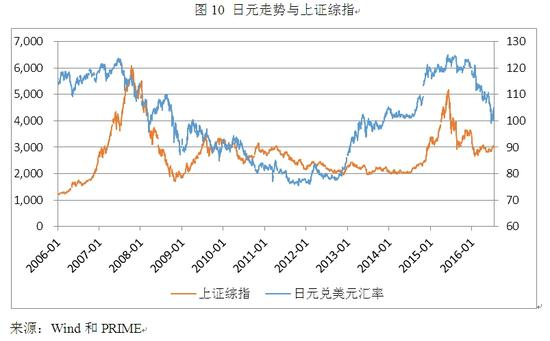 图10 日元走势与上证综指