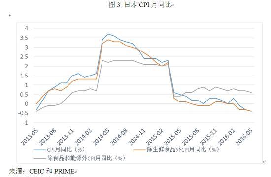 图3 日本CPI月同比