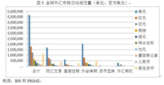 图5 全球外汇市场日均成交量(单位:百万美元)