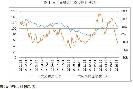 图1 日元兑美元汇率及同比变动