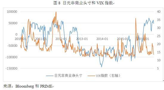 图8 日元非商业头寸和VIX指数