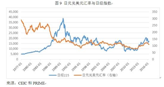 图9 日元兑美元汇率与日经指数