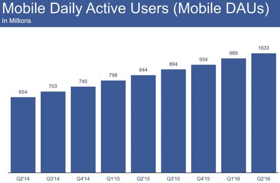 Facebook挪动日活泼用户打破10亿