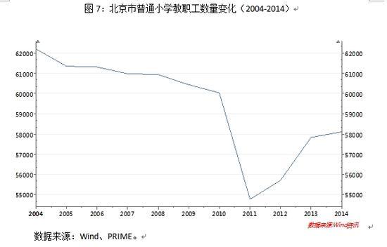 图7:北京市普通小学教职工数量变化(2004-2014)