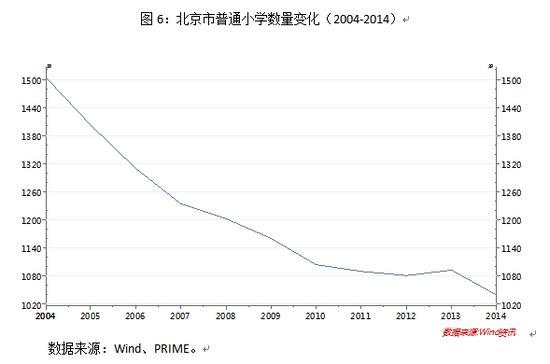 图6:北京市普通小学数量变化(2004-2014)