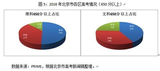 图5:2016年北京市各区高考情况(650分以上)
