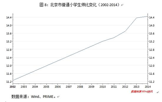 图8:北京市普通小学生师比变化(2002-2014)