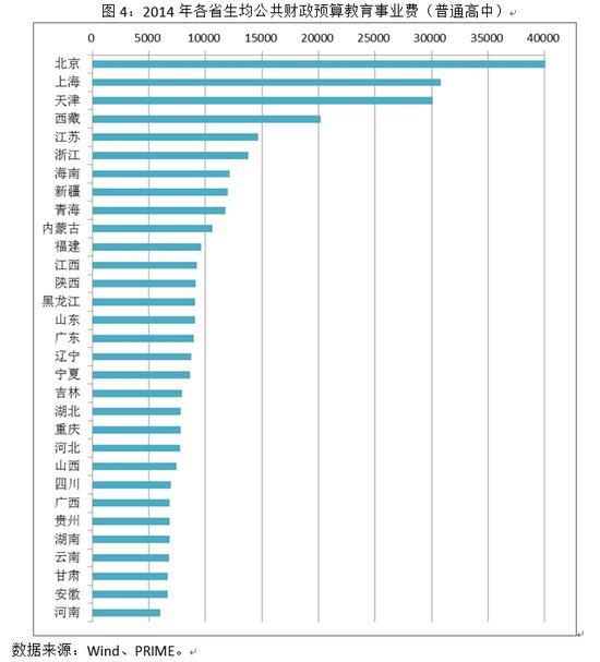 图4:2014年各省生均公共财政预算教育事业费(普通高中)