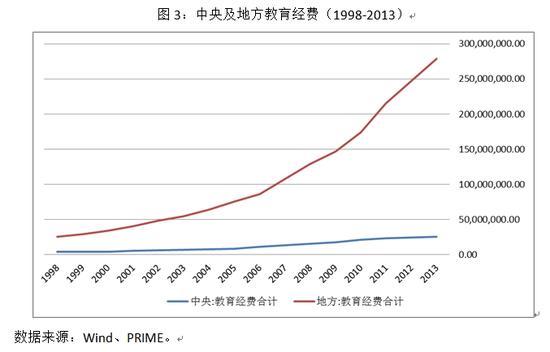 图3:中央及地方教育经费(1998-2013)