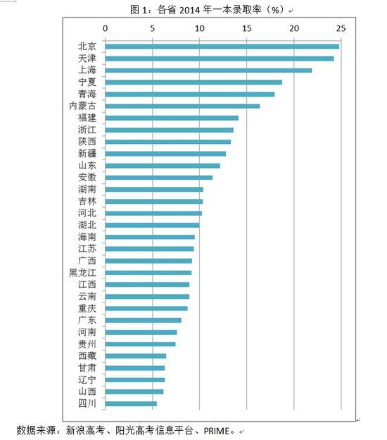 图1:各省2014年一本录取率(%)