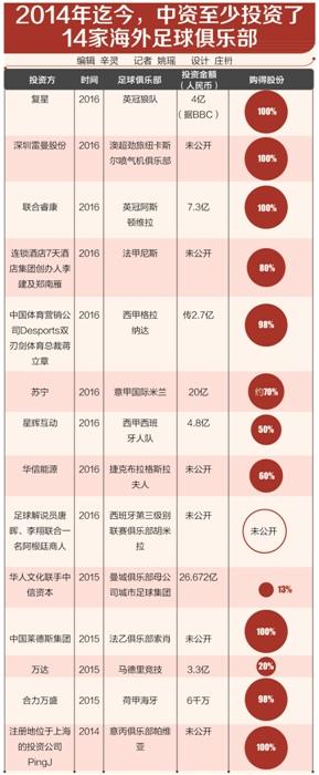 中國資本兩年拿下14支海外球隊 更多意在提高國際影響力