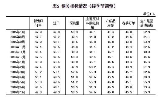 表2 相关指标情况(经季节调整)