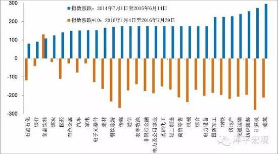 图3 2016年表现较强的板块都是2014-2015年表现靠后的,2016年表现较差都是2014-2015年涨幅较高的
