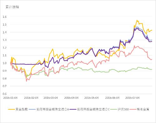 图3:前海开源金银珠宝混合VS.各指数累计增长率