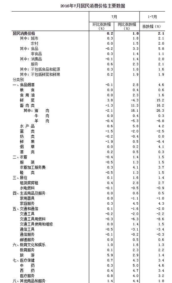 2016年7月居民消费价格主要数据