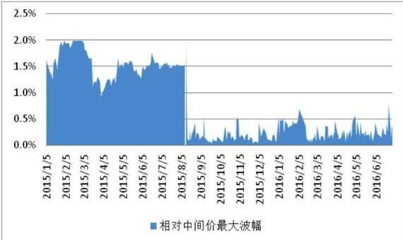 资料来源:中国外汇交易中心