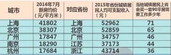 ▲图片来自央视财经。数据来源:中国指数研究院、国家统计局、各地政府网。