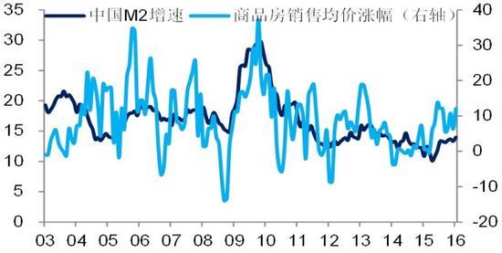 数据来源:Wind,海通宏观研究