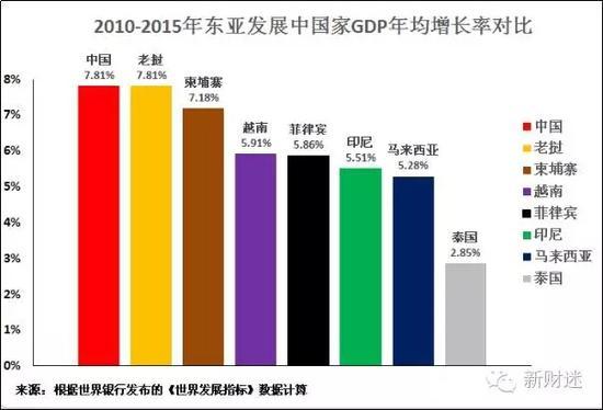 东亚发展中国家应向中国经济学习