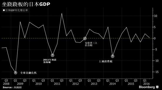 日本gdp数据_日本人均gdp增长图