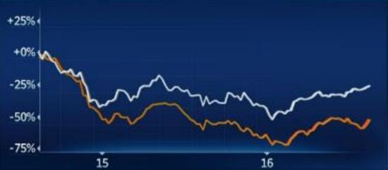 纽约商交所九月交割的轻质低硫原油期货与VanEck Vectors俄罗斯ETF涨跌幅对比。来源:CNBC