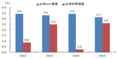 图4 全球经济和贸易增长(2012年-2015年)