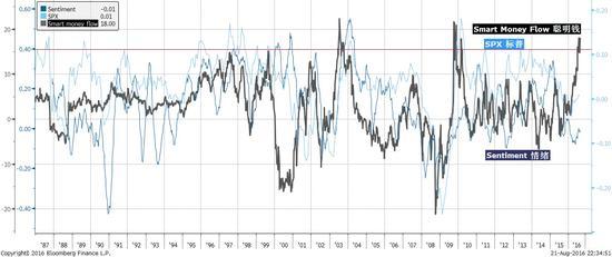 焦点图表1:美国的聪明钱和散户情绪指数背离,预示着市场整固或回调。
