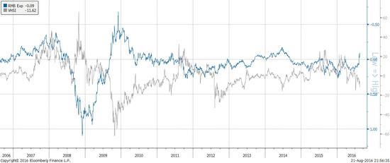 焦点图表3:人民币贬值预期稳定帮助平抑了恒生指数的波动性。