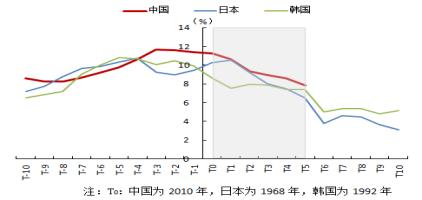 图2 经济减速:中国与日本、韩国的比较