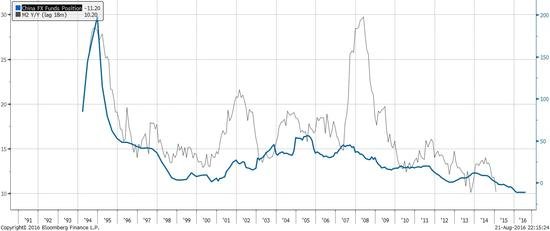 焦点图表5:中国的外占的下降早已预示广义货币供应量增速的下滑。