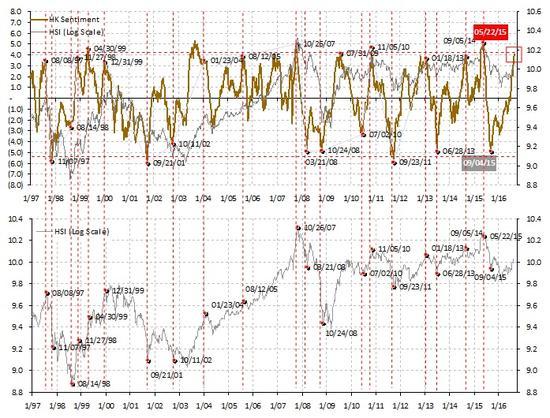 焦点图表2:香港市场情绪趋向极端高昂;市场将整固或回调。