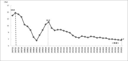 图1 2007年以来经济增长率的变化(季度增长率)