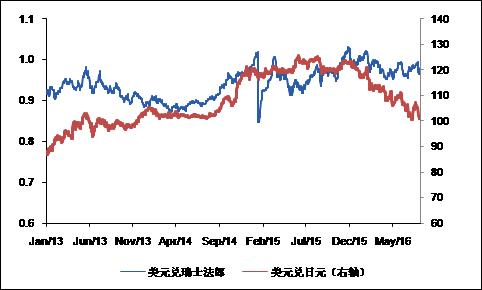 图表1 日元与瑞郎避险属性较强