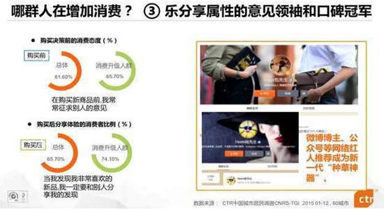 这三类人群构成了中国新消费市场的风向标人群
