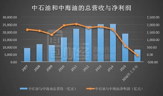 中国进口石油少花两千亿 两桶油巨亏成国民福音?