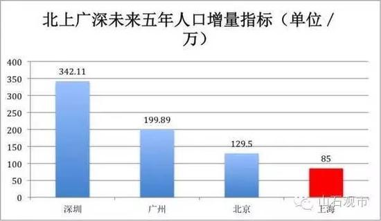 户籍证明_深圳市户籍人口数量