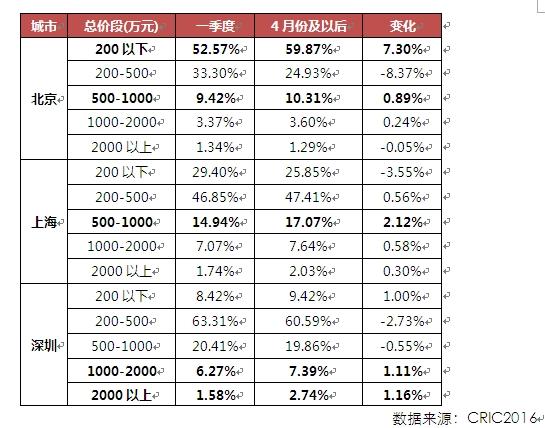 2016年至今北京、上海、深圳各总价段成交套数占比情况