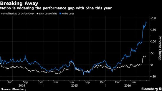2014年3月以来新浪、微博股价走势图。(新浪白线、微博蓝线)