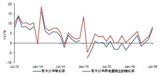图表3:官方公布用电量增长率与绝对值估算的差距