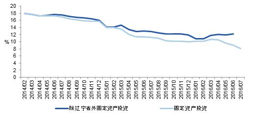 图表5:全国固定资产投资(除辽宁省)相对的稳定