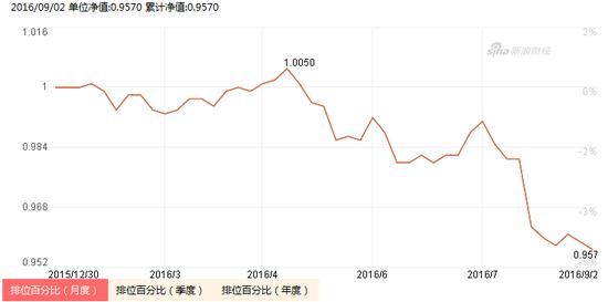 中邮绝对收益策略定期混基的净值走势图(来源:新浪基金)