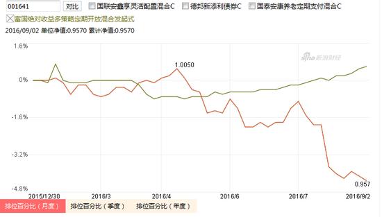 """与同类""""绝对收益""""产品对比,绿色曲线为富国绝对收益基金产品,红色为中邮基金"""