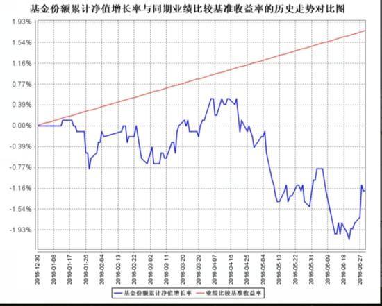红线为业绩基准,蓝线为该基金净值(来源:该基金二季报)